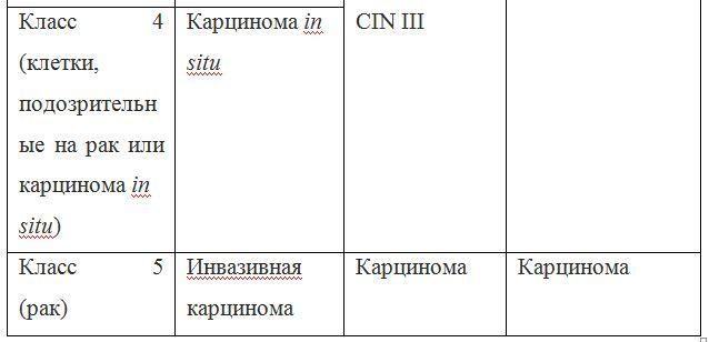 Что такое цитограмма шейки матки