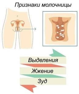 Капсулы от молочницы