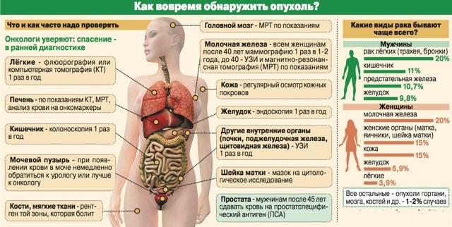 Какие показатели крови при онкологических заболеваниях изменяются и как