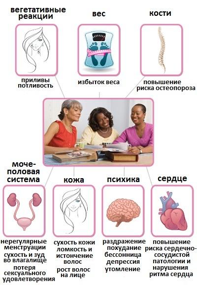 Препарат Феминал при климаксе