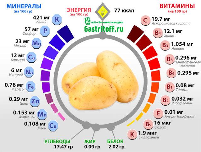 Как принимать картофельный сок при гастрите: советы, длительность лечения