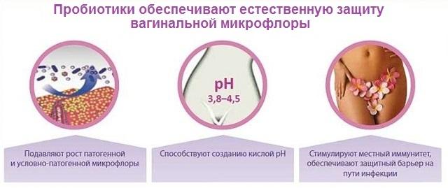 Пробиотики при молочнице у женщин