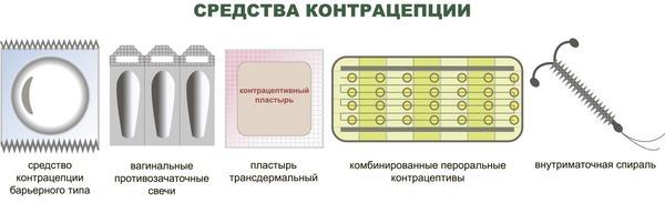 Противозачаточный пластырь Евра: инструкция, цена, отзывы