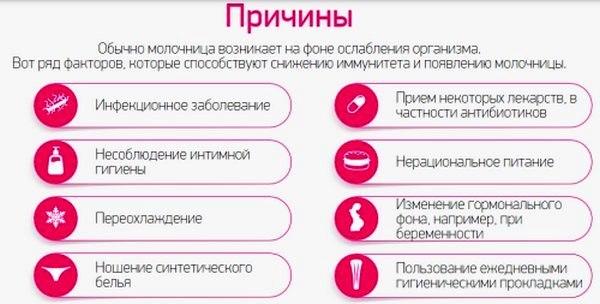 Причины появления молочницы у женщин