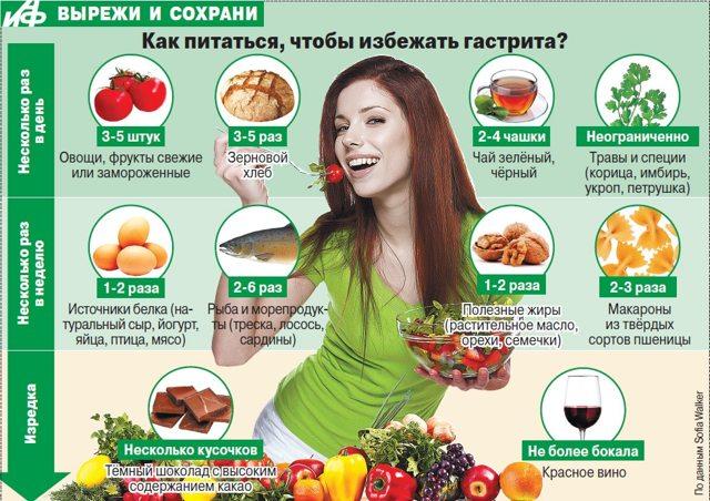 Лечение гастрита при обострении: препараты, диета, народные средства