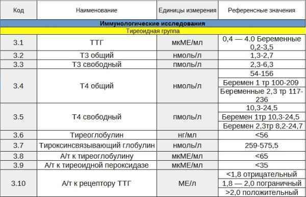 Кровь на гормоны щитовидной железы: проведение анализа, оценка результата