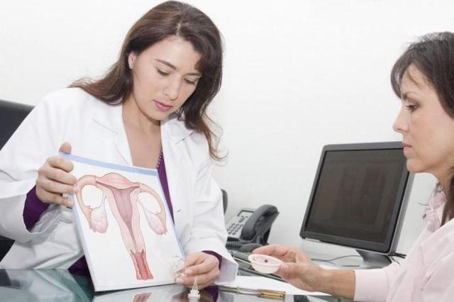 Лечение кисты шейки матки народными средствами